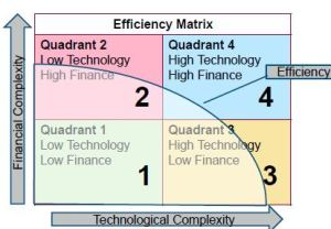 Efficiency Matrix