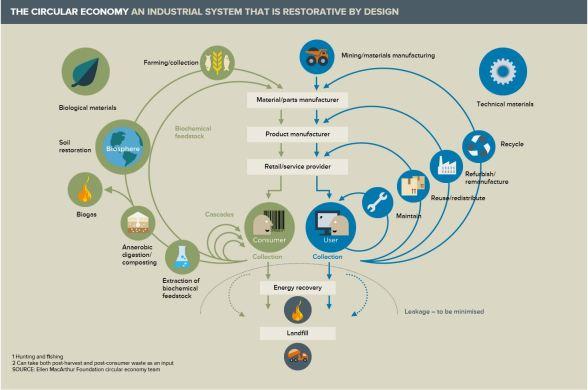 Circular Economy Ellen MacArthur Foundation